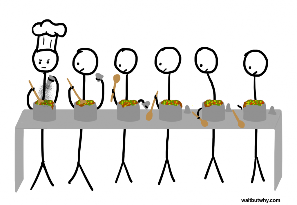 Line-of-cooks